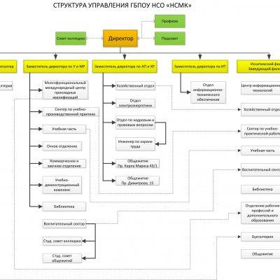 Структура организации НСМК